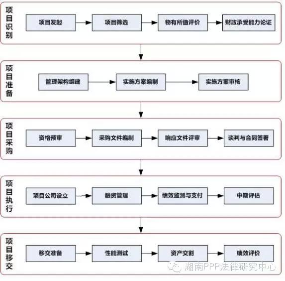 19个步骤如下图: 政府和社会资本合作项目操作流程图